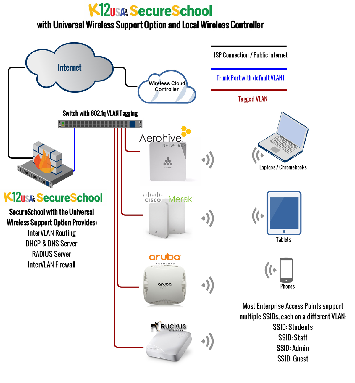 Versatile K–12 Wireless Network Management Tools + Internet